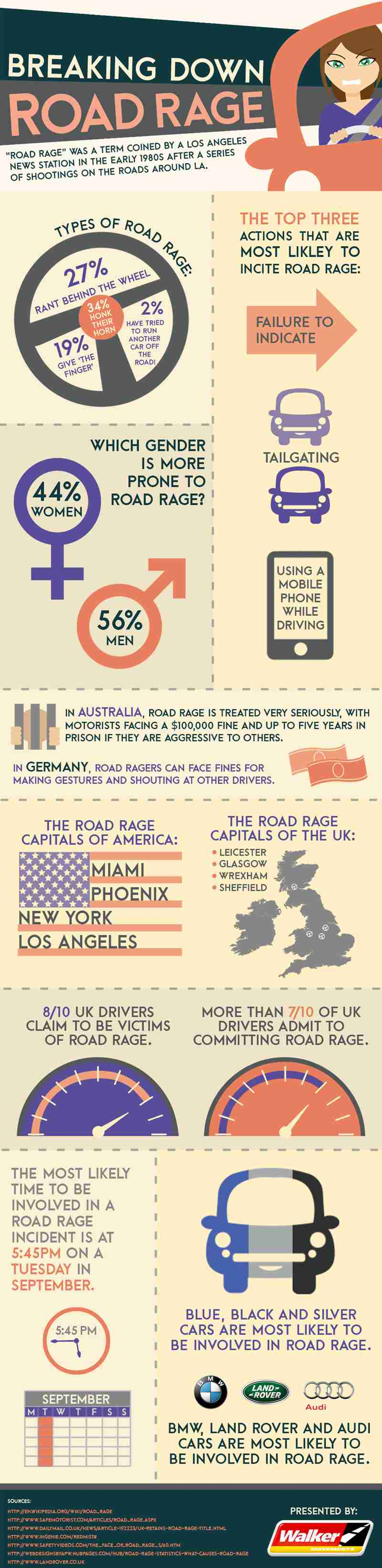 Walker Movements - Breaking Down Road Rage - Infographic