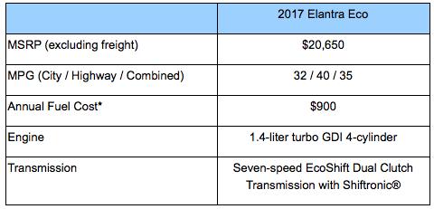 2017 Hyundai Elantra Eco Car Review by Lauren Fix, The Car Coach®